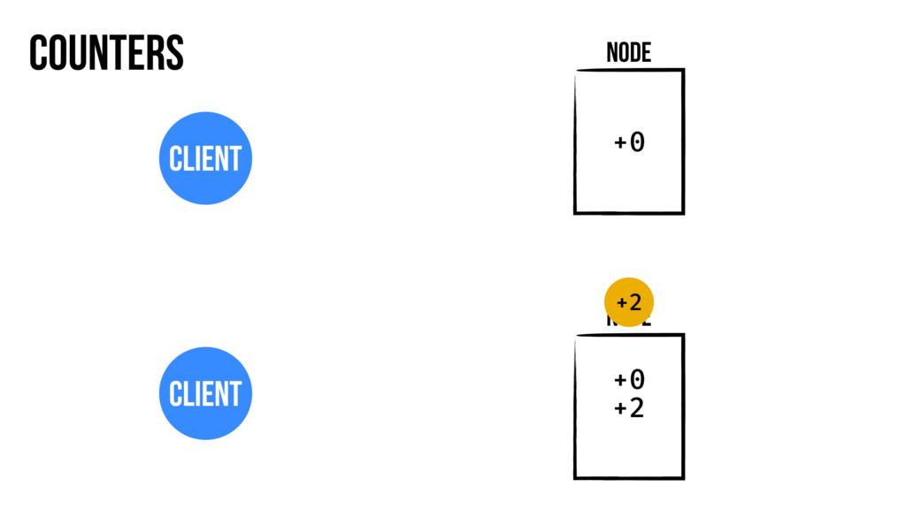 Counters Node Client Node Client +2 +0 +0 +2