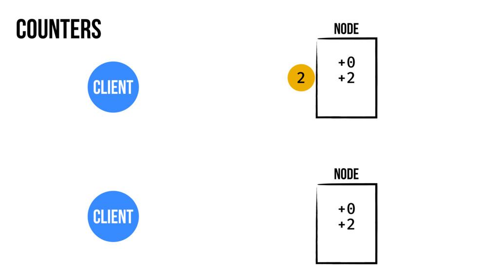 Counters Node Client Node Client +0 +2 +0 +2 2