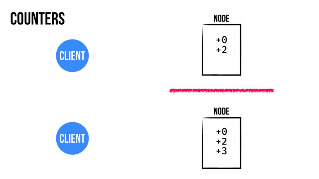 Counters Node Client Node Client +0 +2 +0 +2 +3