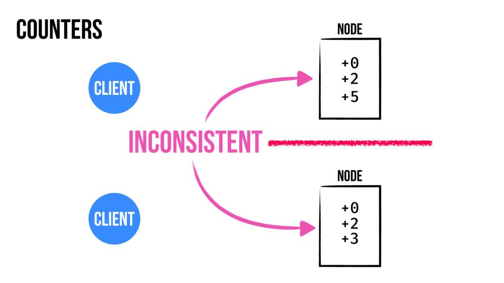 Counters Node Client Node Client +0 +2 +0 +2 +3...