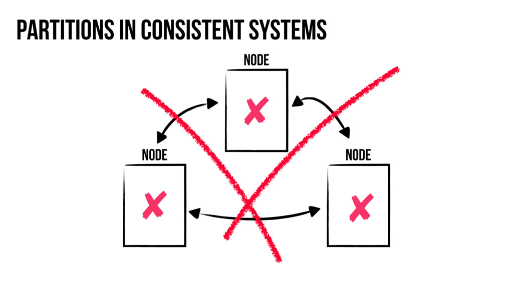 Node Partitions in consistent systems Node Node