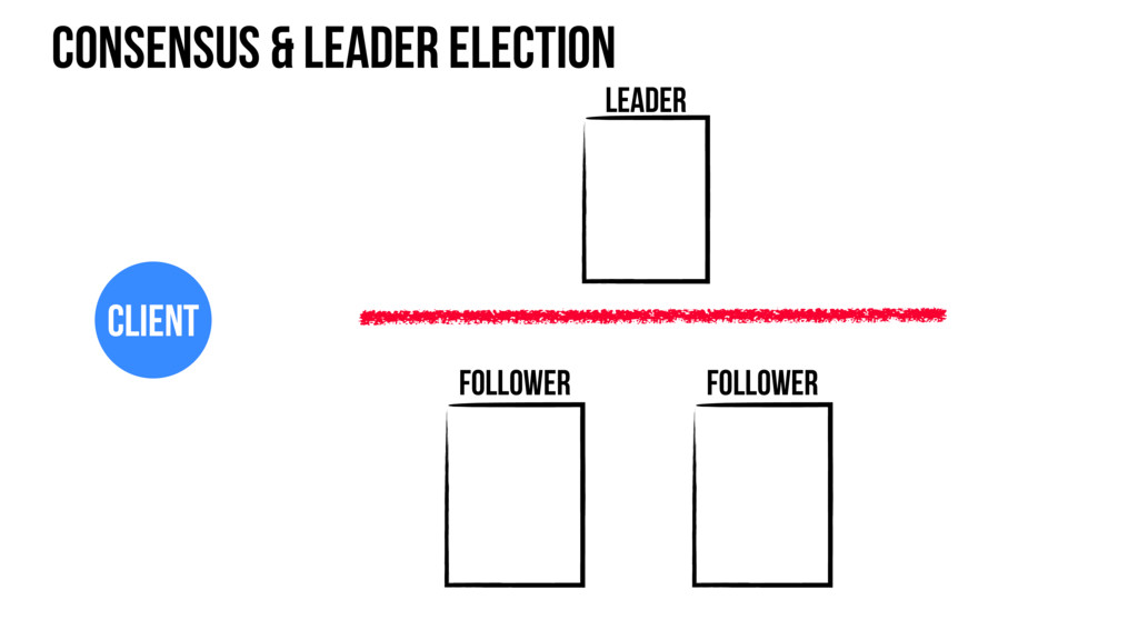 Consensus & leader election Leader Follower Cli...