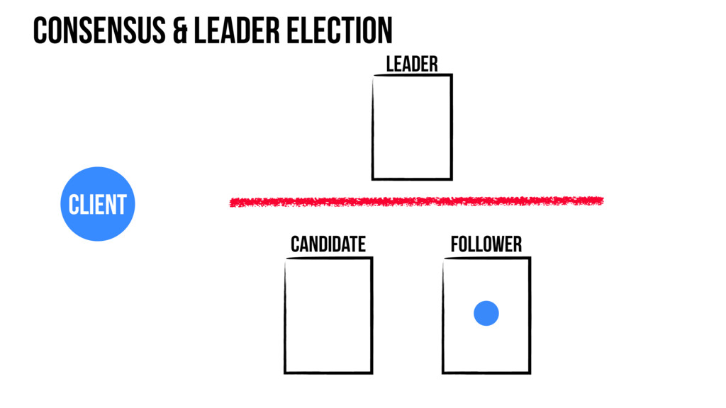 Consensus & leader election Leader Candidate Cl...