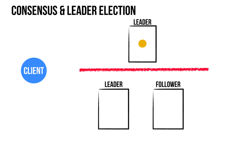 Consensus & leader election Leader Leader Follo...