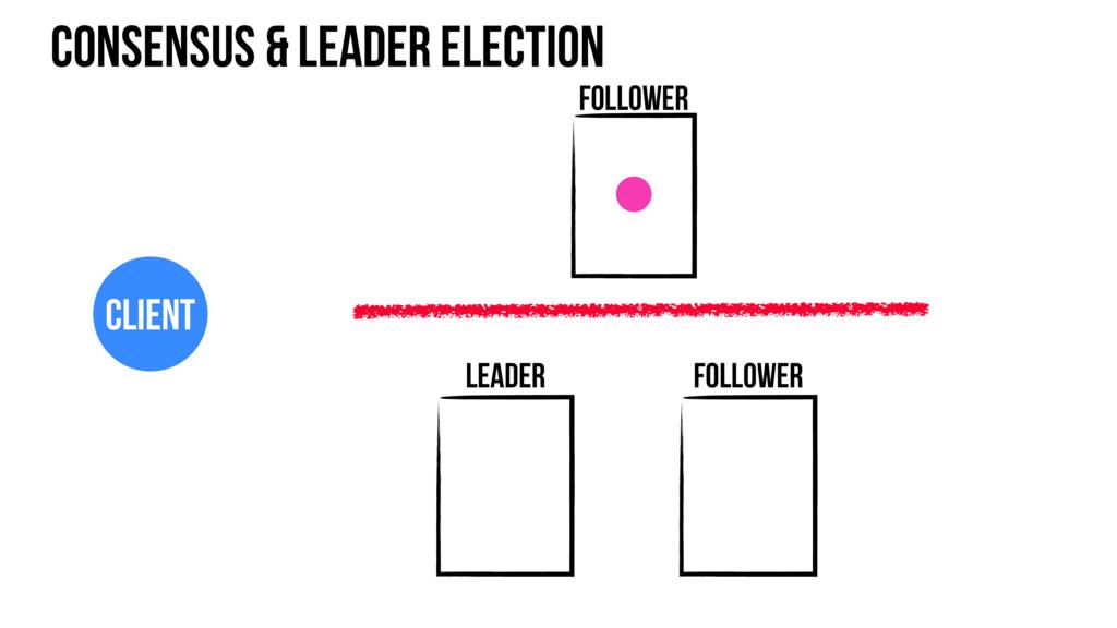 Consensus & leader election Follower Leader Fol...