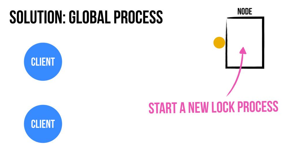 Solution: Global Process Node Client Client Sta...
