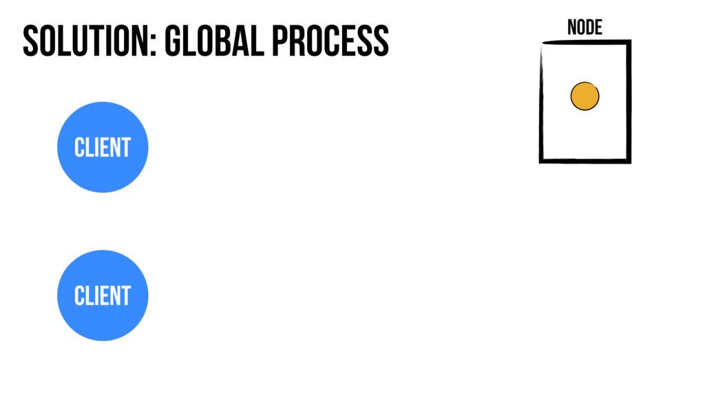 Solution: Global Process Node Client Client