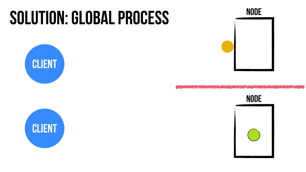 Solution: Global Process Node Node Client Client