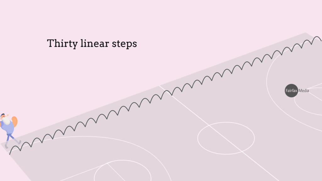 Thirty linear steps