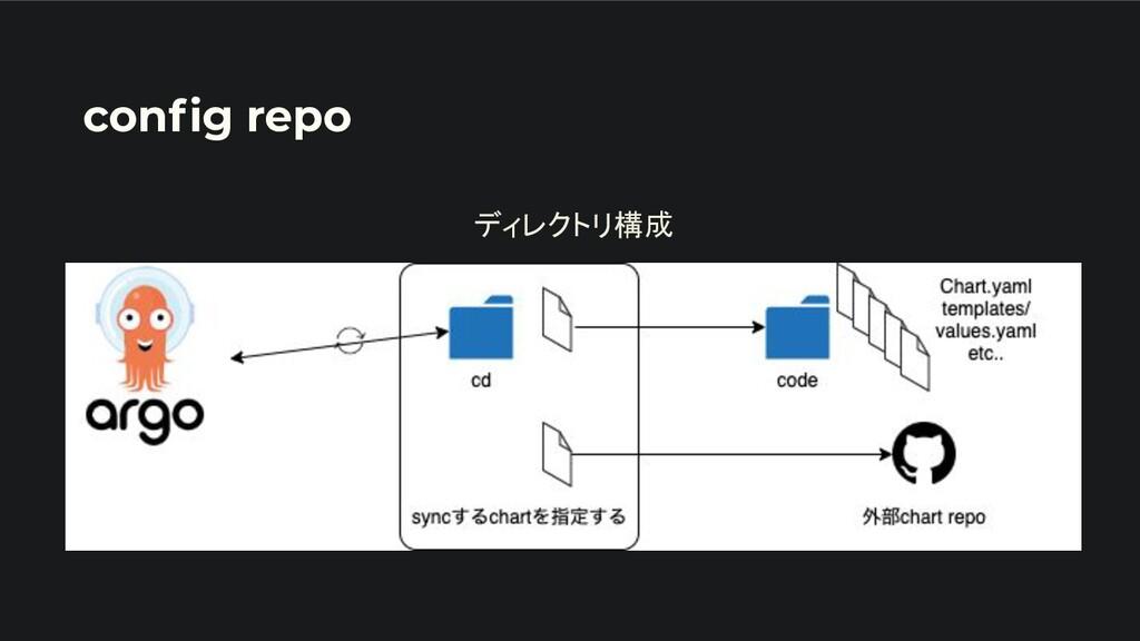 config repo ディレクトリ構成
