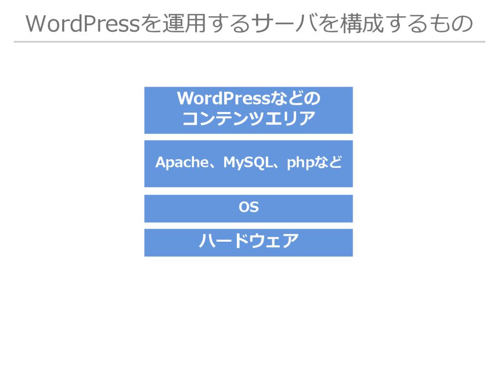 WordPressを運用するサーバを構成するもの OS ハードウェア Apache、MySQL...