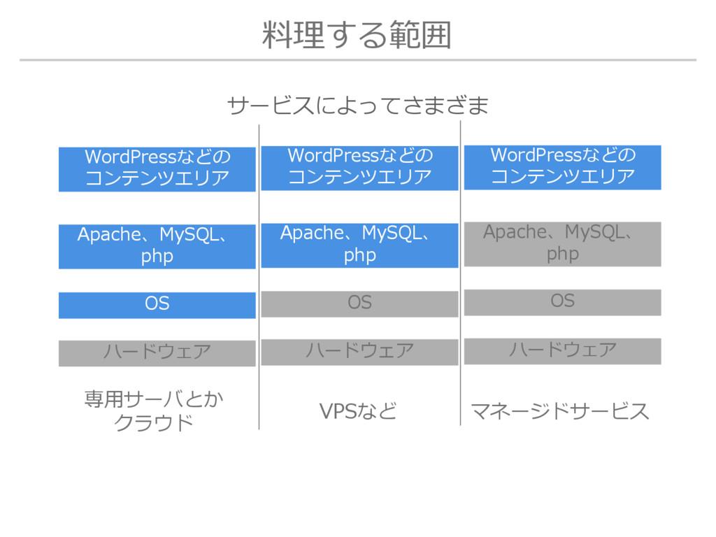 料理する範囲 OS ハードウェア Apache、MySQL、 php WordPressなどの...