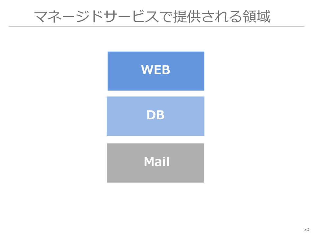 マネージドサービスで提供される領域 30 WEB Mail DB