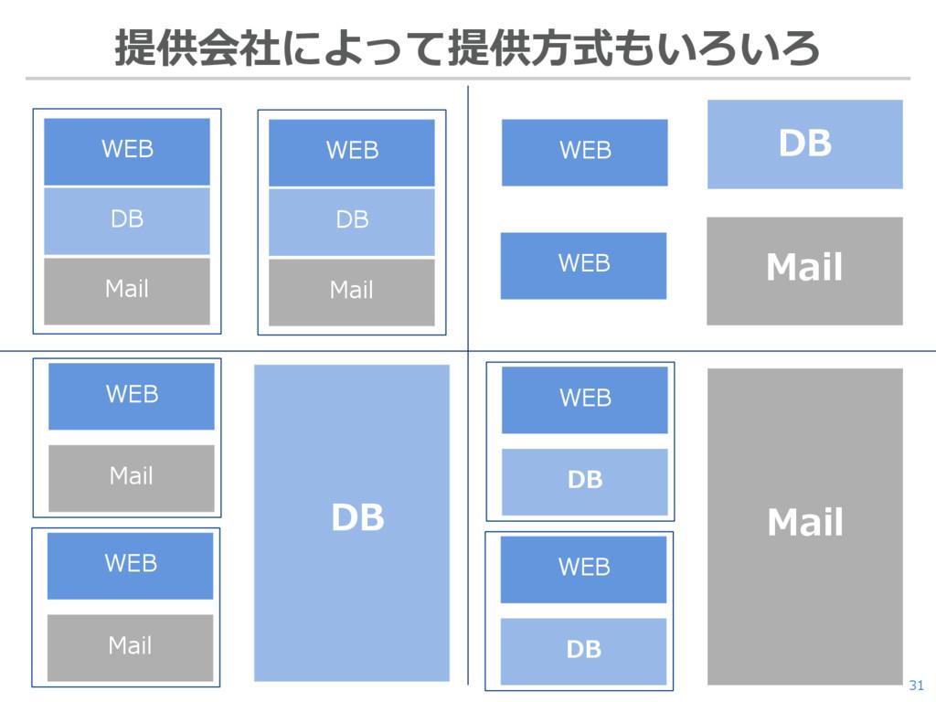 31 提供会社によって提供方式もいろいろ WEB DB Mail WEB DB Mail DB...