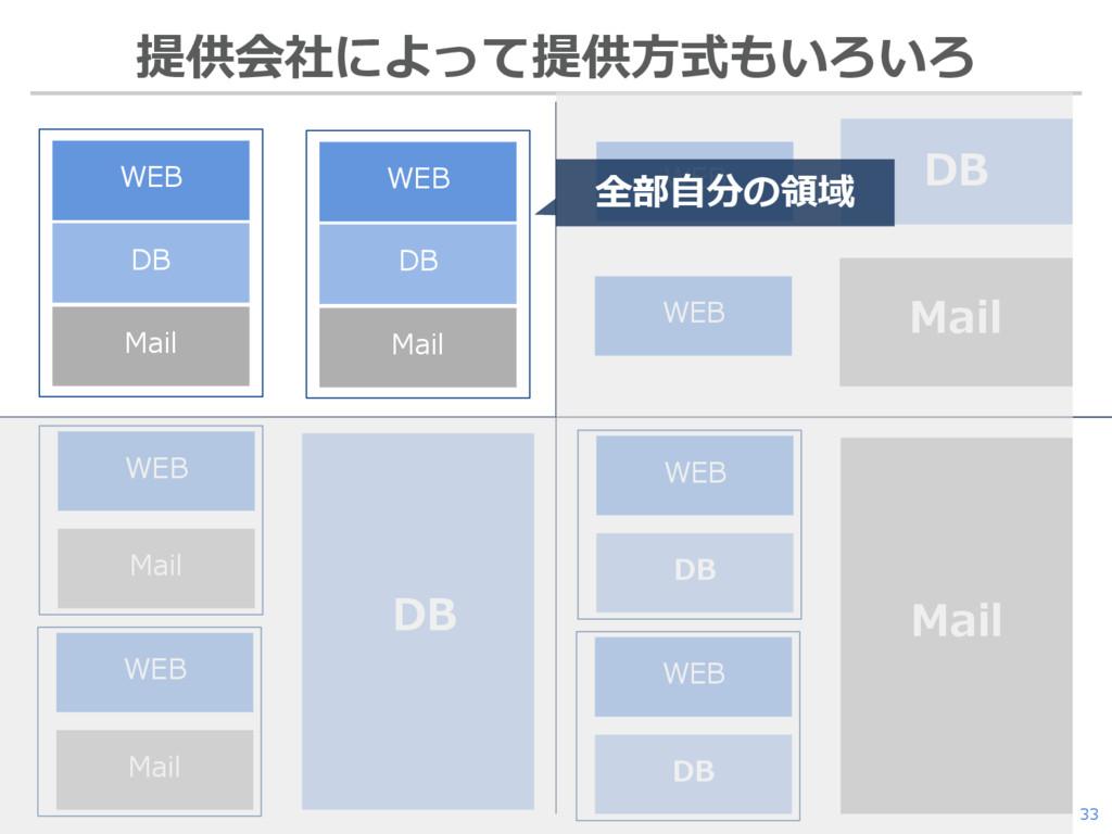33 提供会社によって提供方式もいろいろ WEB DB Mail WEB DB Mail DB...