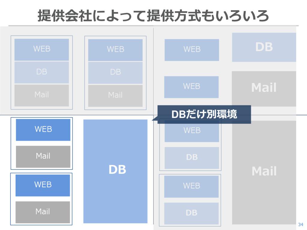 34 提供会社によって提供方式もいろいろ WEB DB Mail WEB DB Mail DB...