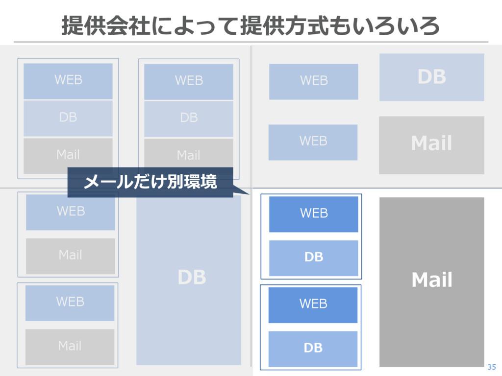 35 提供会社によって提供方式もいろいろ WEB DB Mail WEB DB Mail DB...