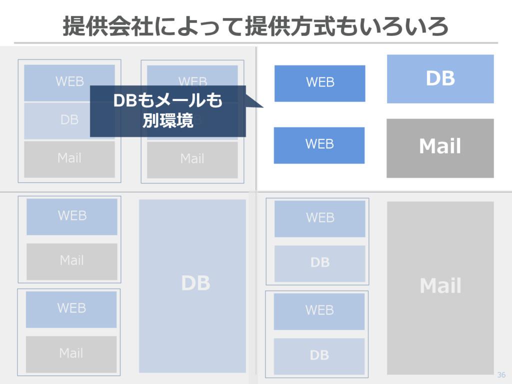 36 提供会社によって提供方式もいろいろ WEB DB Mail WEB DB Mail DB...