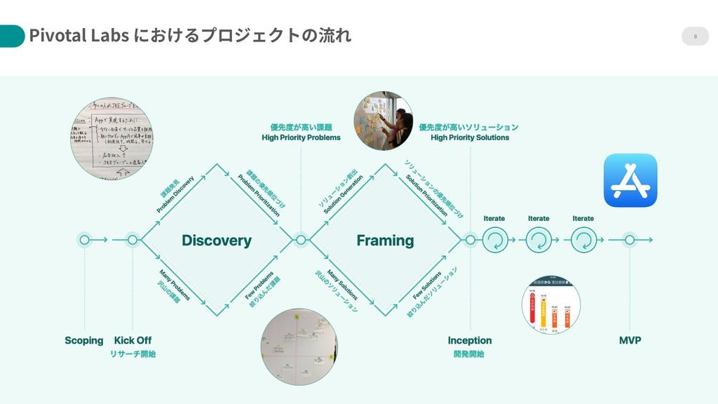 8 Pivotal Labs におけるプロジェクトの流れ A