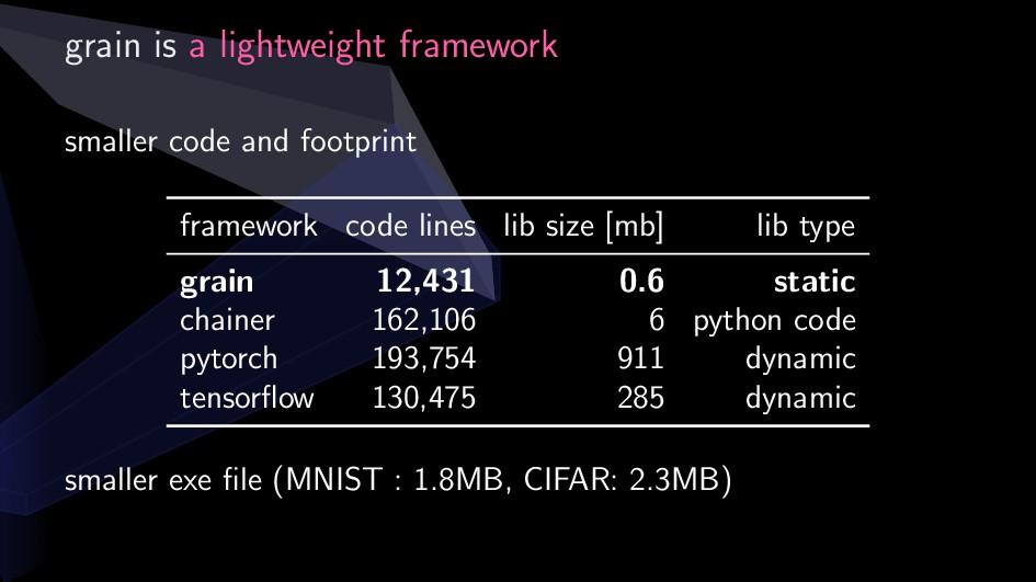 grain is a lightweight framework smaller code a...