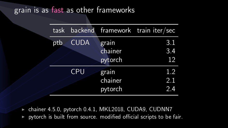 grain is as fast as other frameworks task backe...