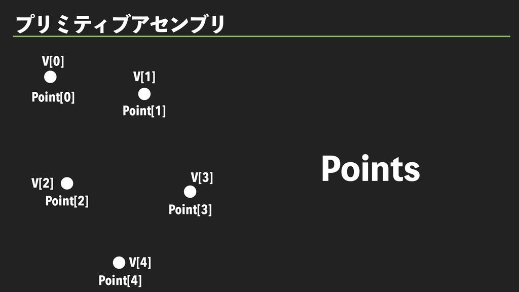 1PJOUT ϓϦϛςΟϒΞηϯϒϦ V[1] V[2] V[3] V[4] Point[0]...