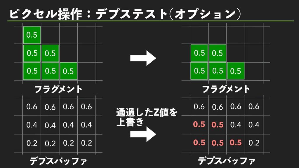 ϐΫηϧૢ࡞ɿσϓεςετ Φϓγϣϯ  ௨աͨ͠;Λ ্ॻ͖ 0.6 0.4 0.2 σϓ...