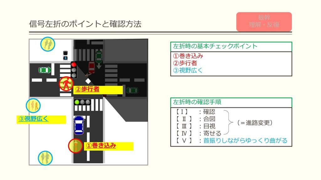 信号左折のポイントと確認方法 左折時の基本チェックポイント ①巻き込み ②歩行者 ③視野広く ...