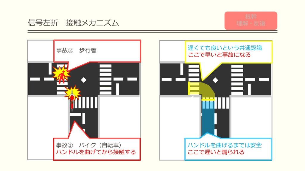 信号左折 接触メカニズム Check! Check! 事故① バイク(自転車) ハンドルを曲げ...