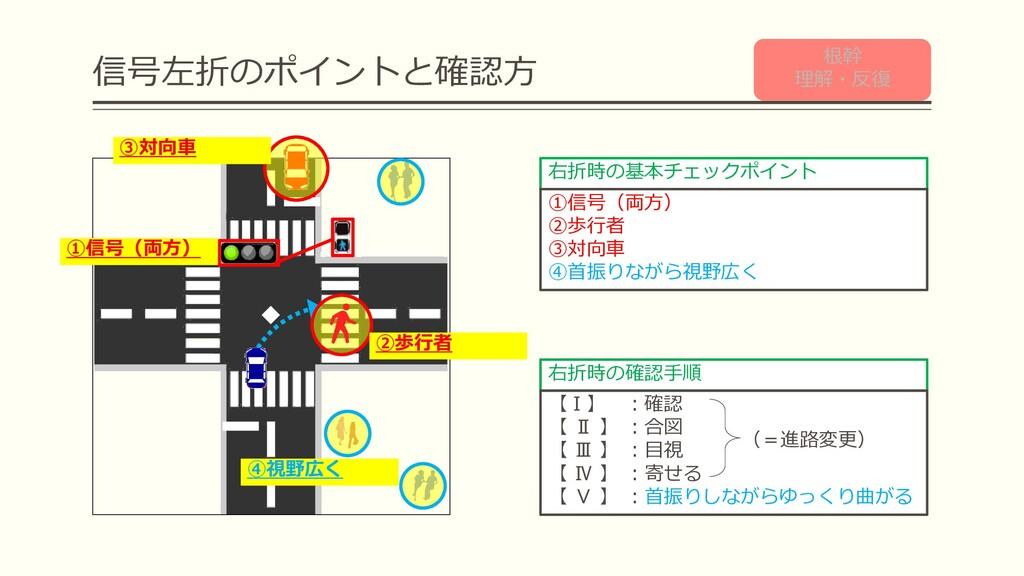 信号左折のポイントと確認方 ②歩行者 ③対向車 右折時の基本チェックポイント ①信号(両方) ...