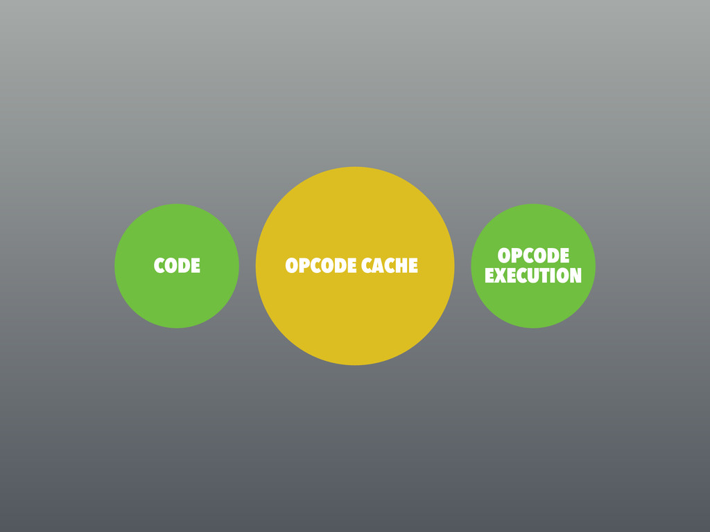 CODE INTERPRET TO OPCODE OPCODE EXECUTION OPCOD...