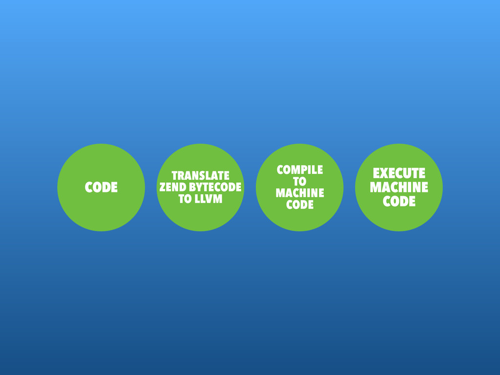 CODE TRANSLATE ZEND BYTECODE TO LLVM COMPILE TO...