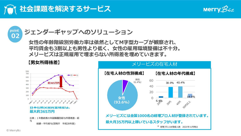 6 Vision/Mission Vision:ビジネスを楽しく︕ 世界中で1億社以上の企業が...