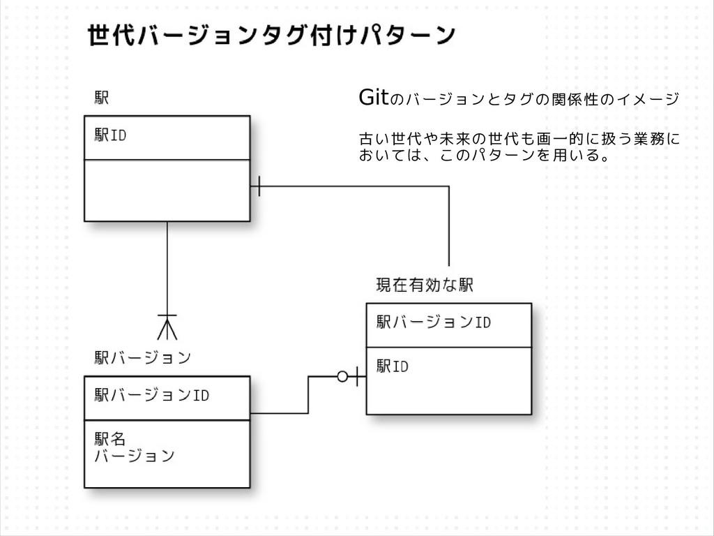 Gitのバージョンとタグの関係性のイメージ 古い世代や未来の世代も画一的に扱う業務に おいては...