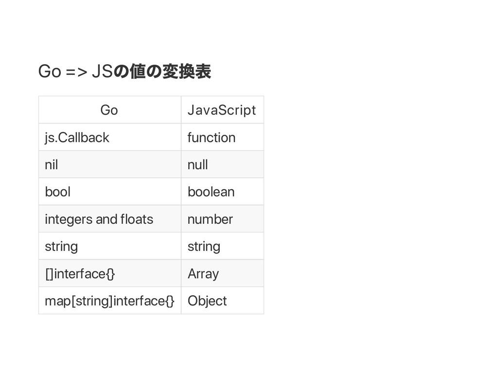 Go => JS の値の変換表 Go JavaScript js.Callback funct...