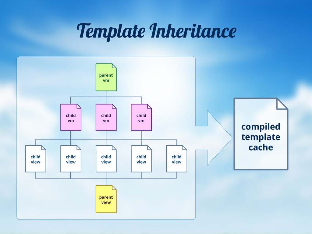 Templat Inheritanc compiled template cache vM c...