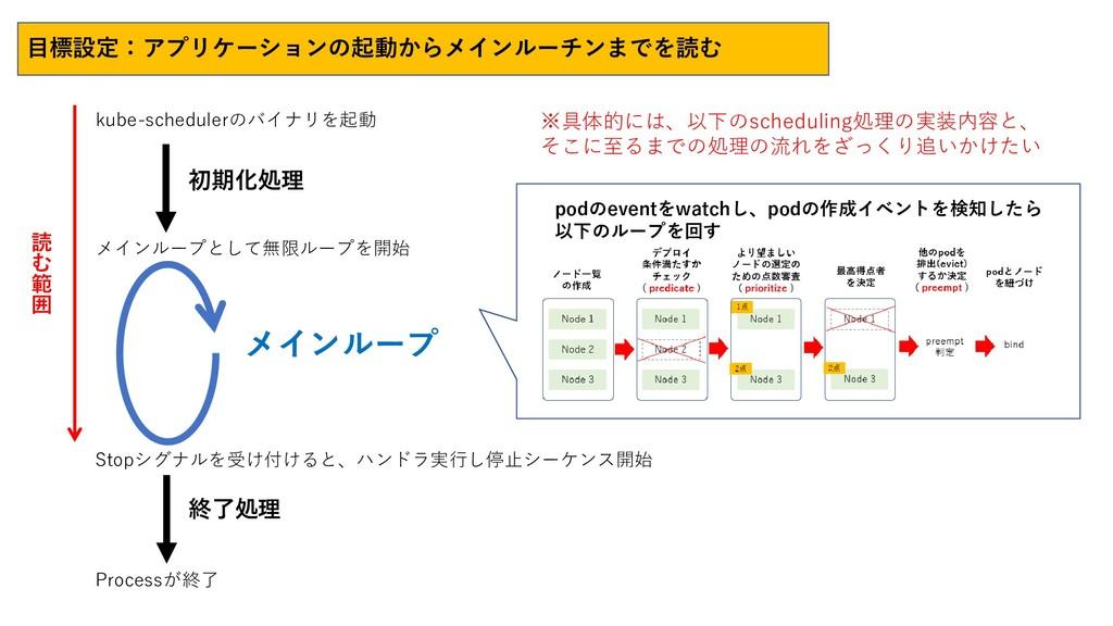 初期化処理 メインループ 終了処理 podのeventをwatchし、podの作成イベントを検...