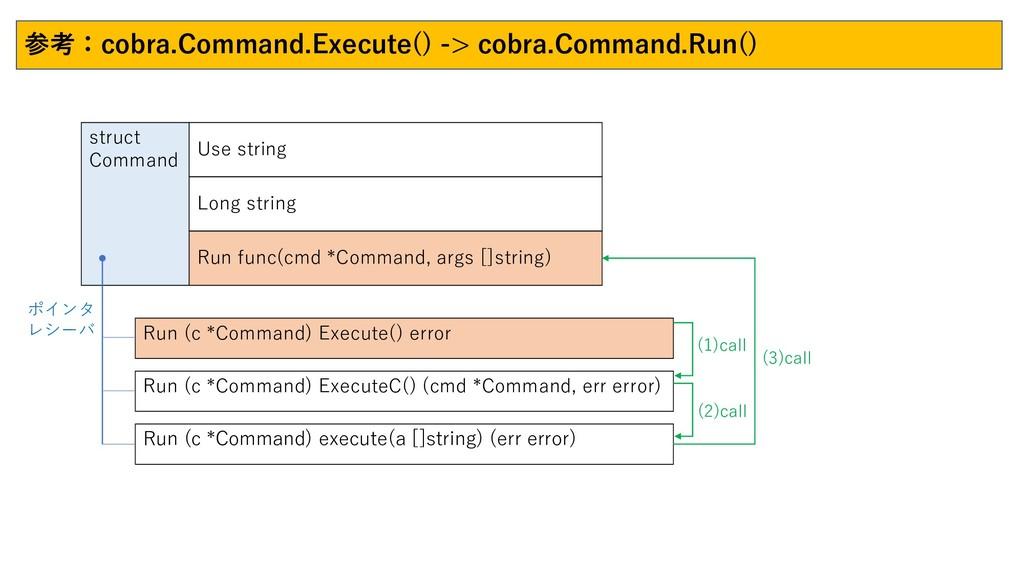 struct Command Use string Long string 参考:cobra....