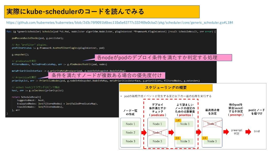 各nodeがpodのデプロイ条件を満たすか判定する処理 条件を満たすノードが複数ある場合の優先...
