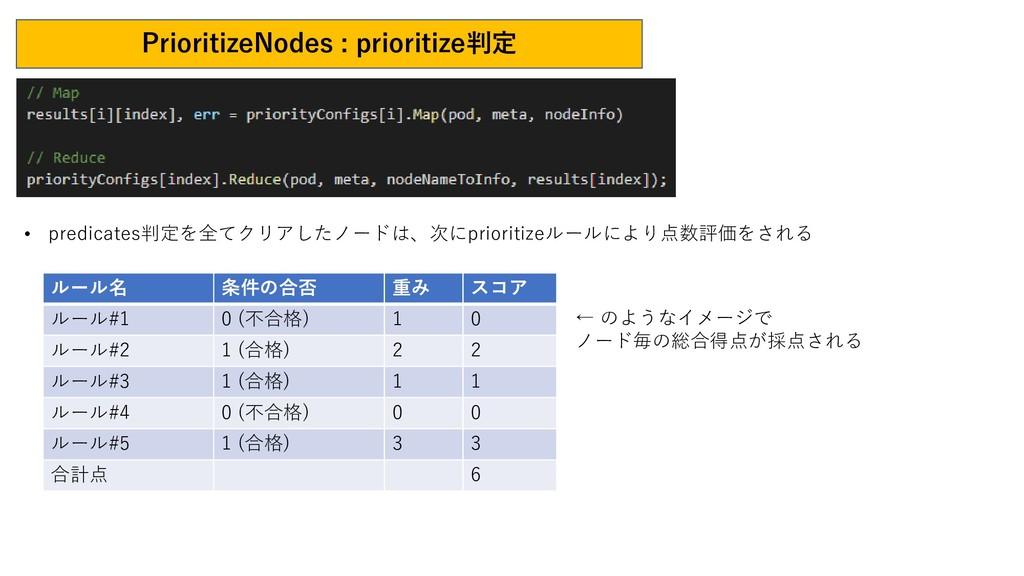 PrioritizeNodes : prioritize判定 • predicates判定を全...