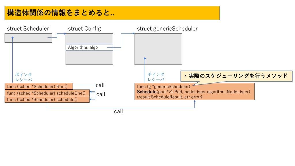 構造体関係の情報をまとめると.. struct Scheduler struct Config...