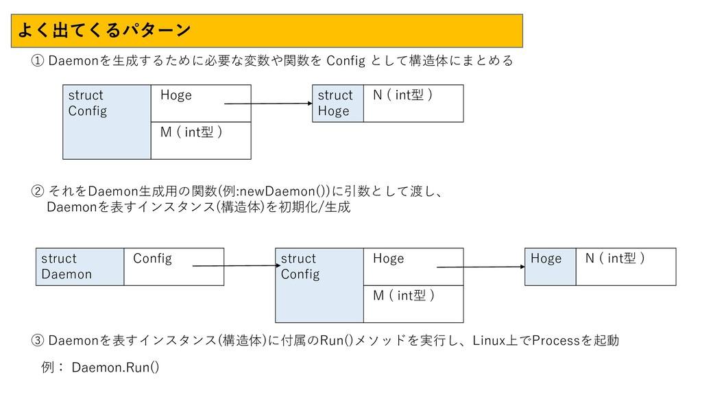 よく出てくるパターン struct Config Hoge M ( int型 ) struct...