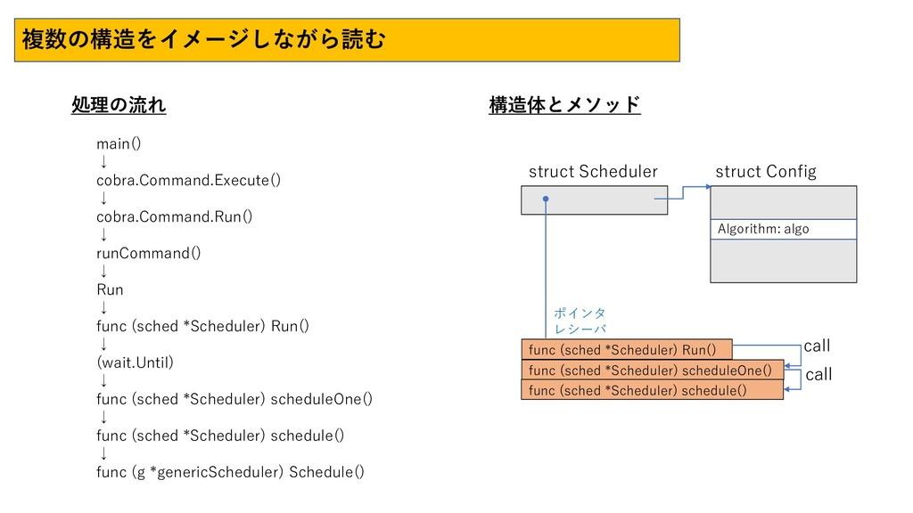 複数の構造をイメージしながら読む 処理の流れ 構造体とメソッド main() ↓ cobra....