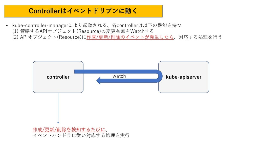 Controllerはイベントドリブンに動く • kube-controller-manage...
