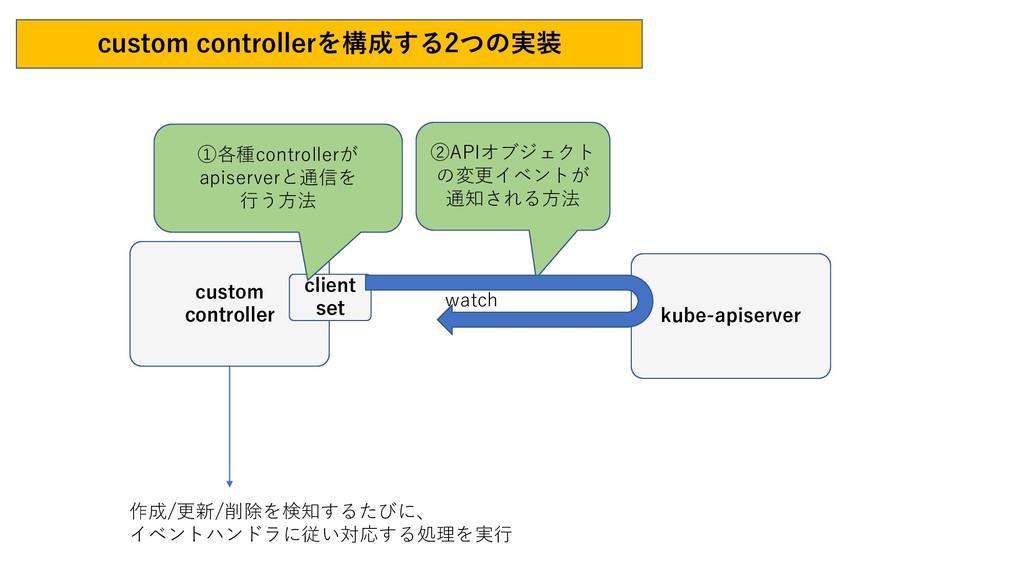 custom controllerを構成する2つの実装 作成/更新/削除を検知するたびに、 イ...