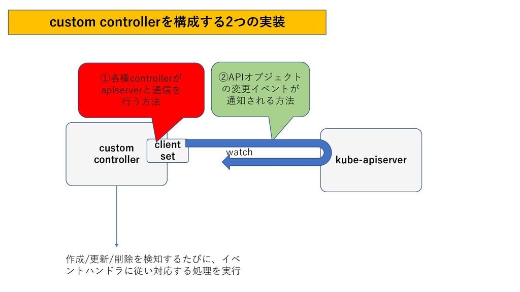 custom controllerを構成する2つの実装 作成/更新/削除を検知するたびに、イベ...