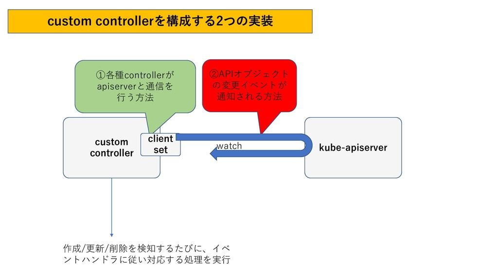 custom controllerを構成する2つの実装 kube-apiserver cust...