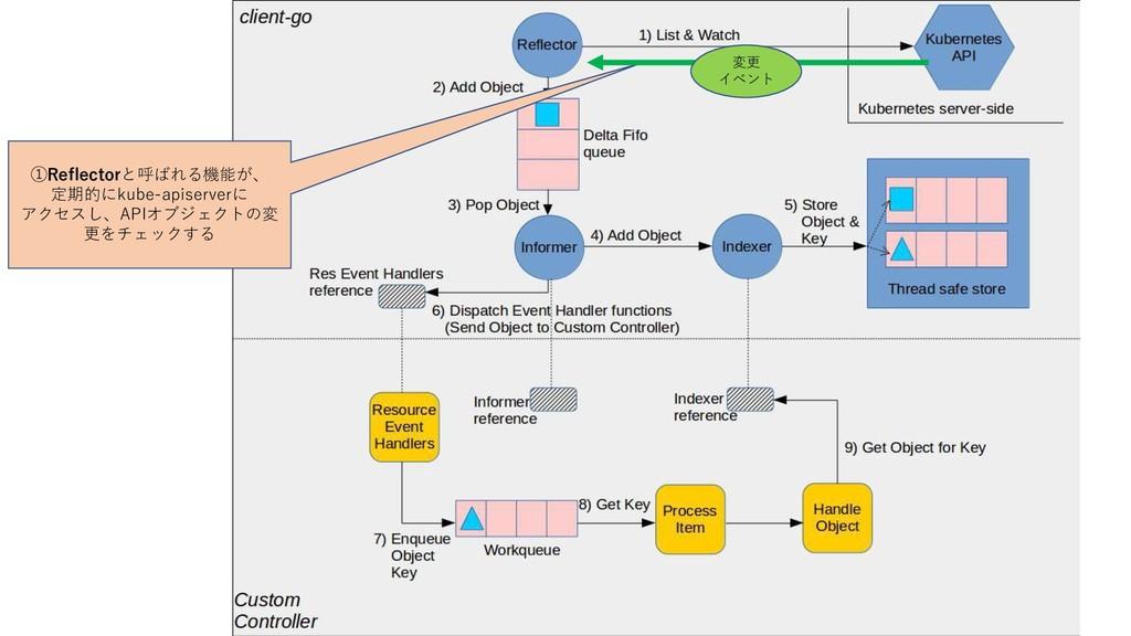 ①Reflectorと呼ばれる機能が、 定期的にkube-apiserverに アクセスし、A...