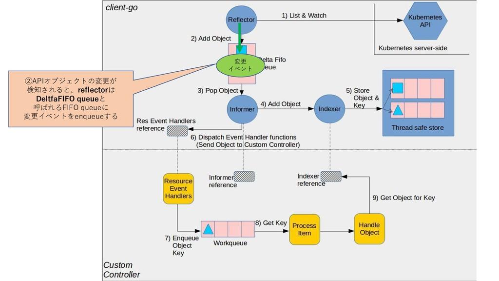 ②APIオブジェクトの変更が 検知されると、reflectorは DeltfaFIFO que...