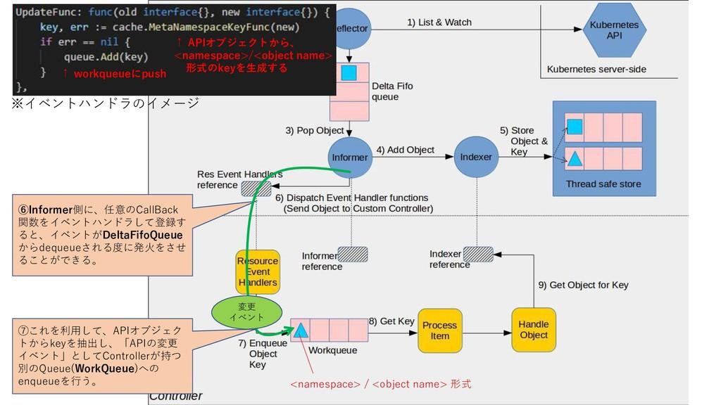 ⑥Informer側に、任意のCallBack 関数をイベントハンドラして登録す ると、イベン...